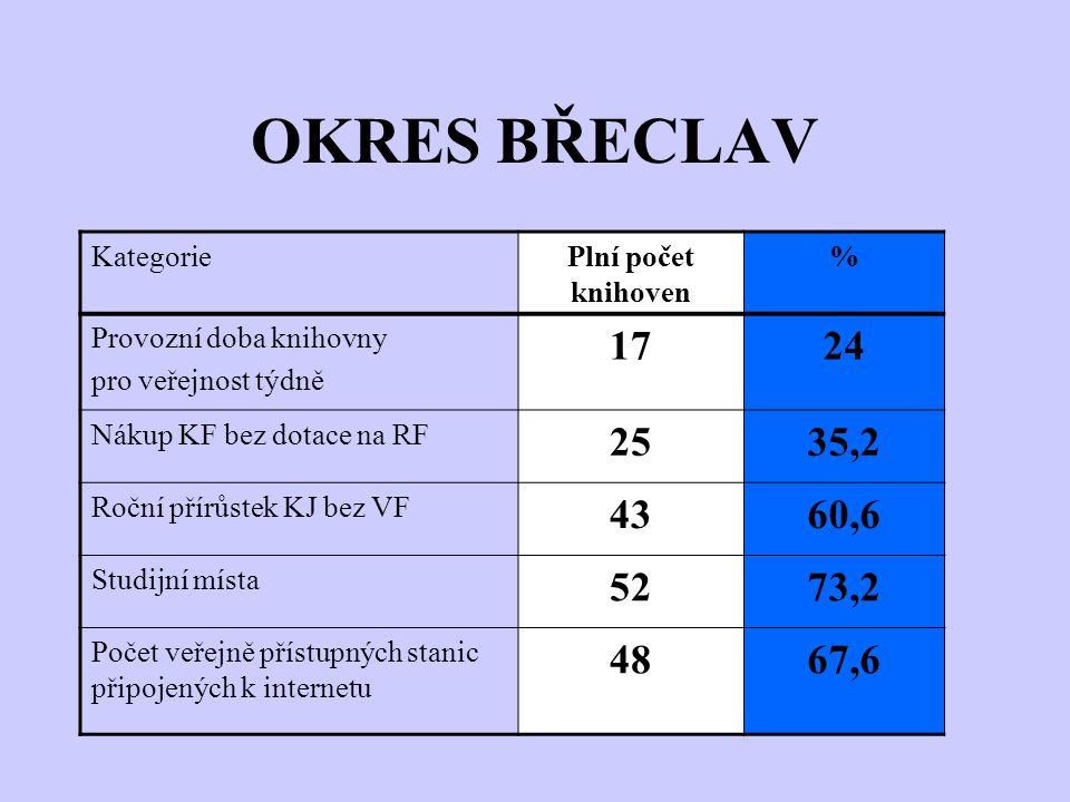 OKRES BŘECLAV KategoriePlní počet knihoven % Provozní doba knihovny pro veřejnost týdně 1724 Nákup KF bez dotace na RF 2535,2 Roční přírůstek KJ bez VF 4360,6 Studijní místa 5273,2 Počet veřejně přístupných stanic připojených k internetu 4867,6