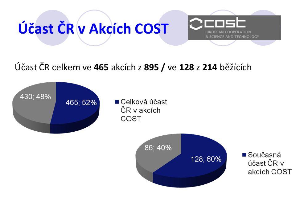 Účast ČR v Akcích COST Účast ČR celkem ve 465 akcích z 895 / ve 128 z 214 běžících