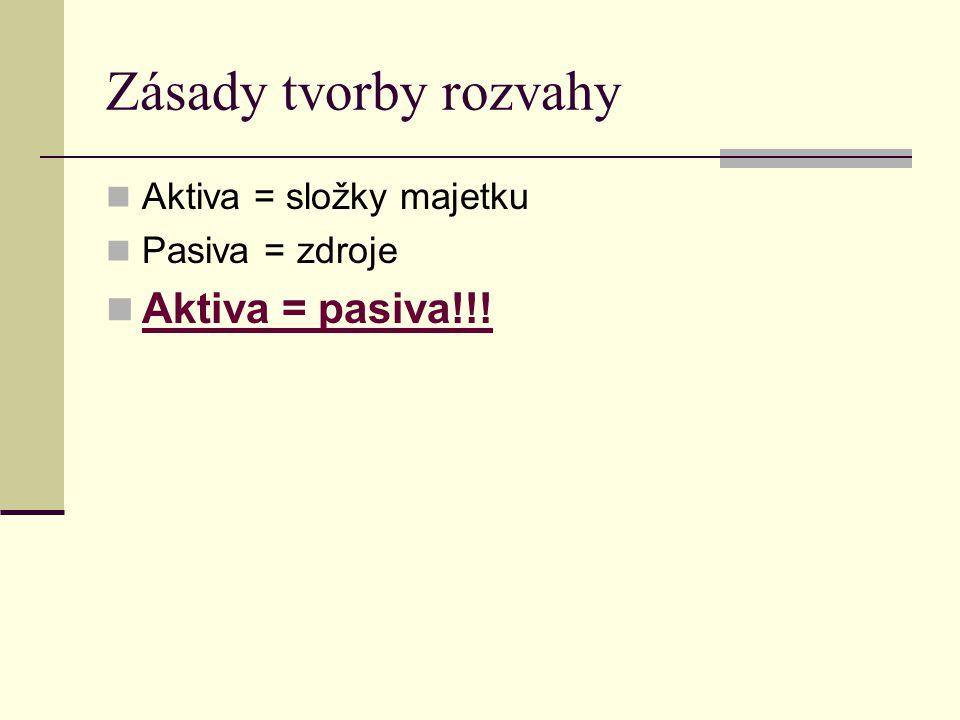 Zásady tvorby rozvahy Aktiva = složky majetku Pasiva = zdroje Aktiva = pasiva!!!