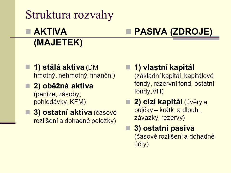 Struktura rozvahy AKTIVA (MAJETEK) 1) stálá aktiva (DM hmotný, nehmotný, finanční) 2) oběžná aktiva (peníze, zásoby, pohledávky, KFM) 3) ostatní aktiv