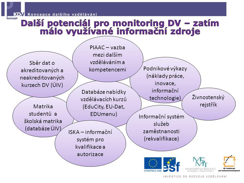 Matrika studentů a školská matrika (databáze ÚIV) Sběr dat o akreditovaných a neakreditovaných kurzech DV (ÚIV) Podnikové výkazy (náklady práce, inovace, informační technologie) Databáze nabídky vzdělávacích kurzů (EduCity, EU-Dat, EDUmenu) Informační systém služeb zaměstnanosti (rekvalifikace) ISKA – informační systém pro kvalifikace a autorizace PIAAC – vazba mezi dalším vzděláváním a kompetencemi Živnostenský rejstřík