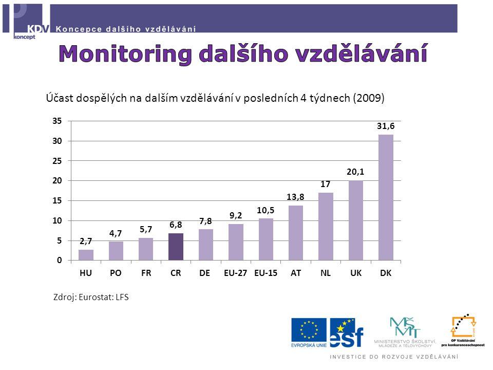 Účast dospělých na dalším vzdělávání v posledních 4 týdnech (2009) Zdroj: Eurostat: LFS