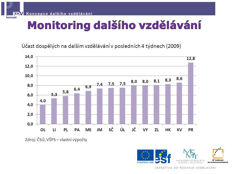 Účast dospělých na dalším vzdělávání v posledních 4 týdnech (2009) Zdroj: ČSÚ, VŠPS – vlastní výpočty