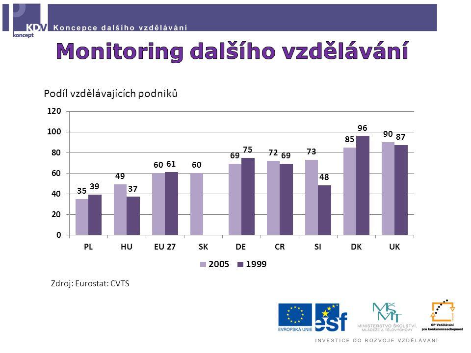 Podíl vzdělávajících podniků Zdroj: Eurostat: CVTS