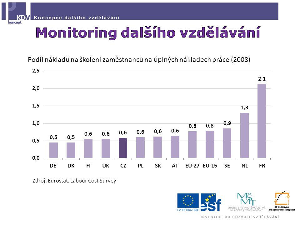 Podíl nákladů na školení zaměstnanců na úplných nákladech práce (2008) Zdroj: Eurostat: Labour Cost Survey