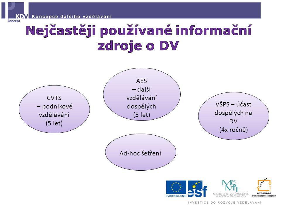 CVTS – podnikové vzdělávání (5 let) AES – další vzdělávání dospělých (5 let) VŠPS – účast dospělých na DV (4x ročně) Ad-hoc šetření
