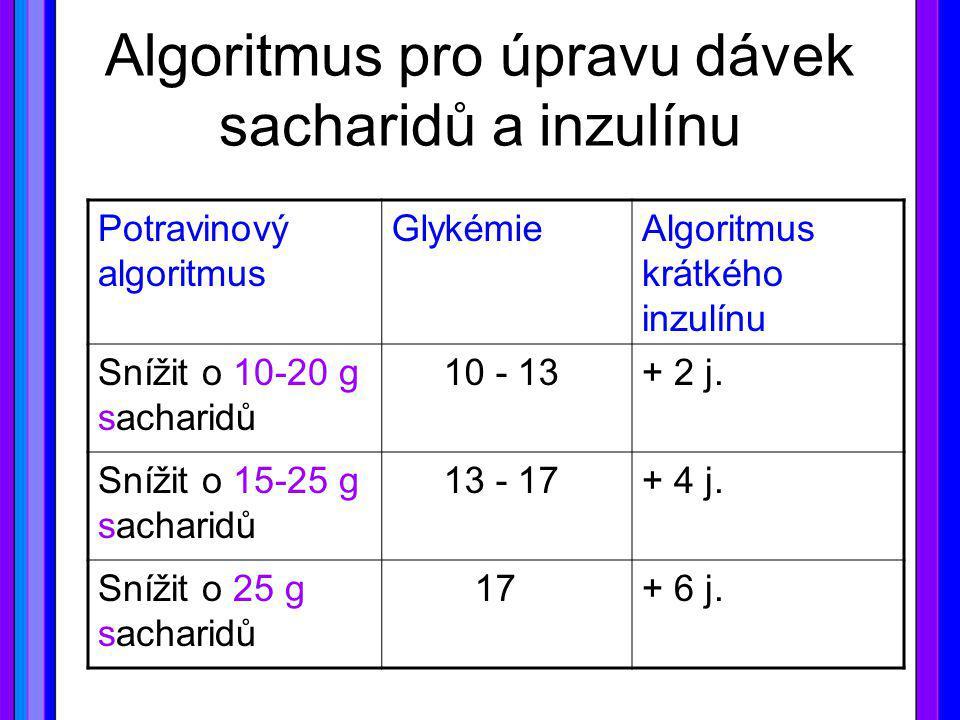Algoritmus pro úpravu dávek sacharidů a inzulínu Potravinový algoritmus GlykémieAlgoritmus krátkého inzulínu Snížit o 10-20 g sacharidů 10 - 13+ 2 j.