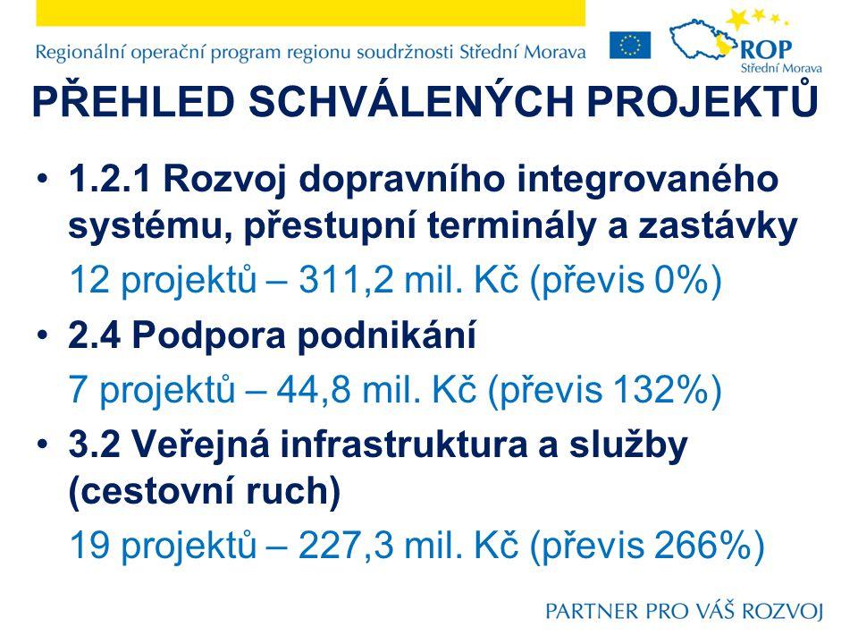 PŘEHLED SCHVÁLENÝCH PROJEKTŮ 2.3.2 Sociální infrastruktura (rozvoj venkova) 101 projektů – 1 102 mil.