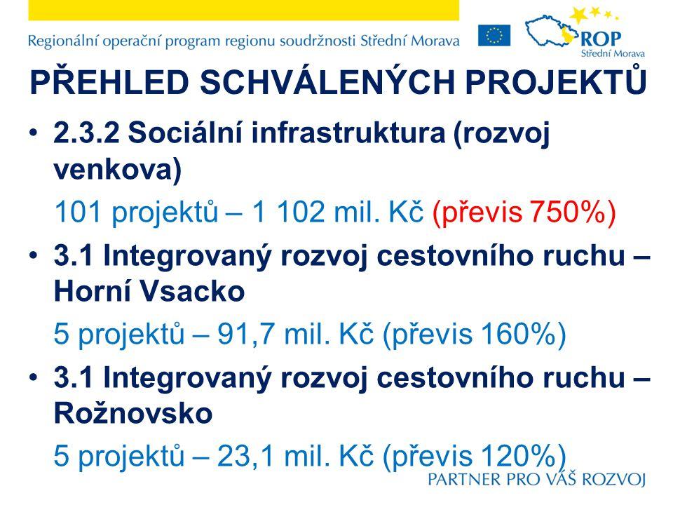 PŘEHLED SCHVÁLENÝCH PROJEKTŮ 3.3.1 Podnikatelská infrastruktura a služby na území definovaném oblastí podpory 3.1 – Horní Vsacko 6 projektů – 167,3 mil.