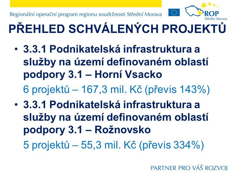 PŘEHLED SCHVÁLENÝCH PROJEKTŮ 3.4 Propagace a řízení 8 projektů – 99,2 mil. Kč