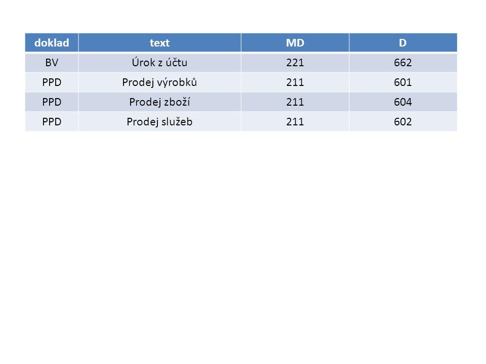 dokladtextMDD BVÚrok z účtu221662 PPDProdej výrobků211601 PPDProdej zboží211604 PPDProdej služeb211602