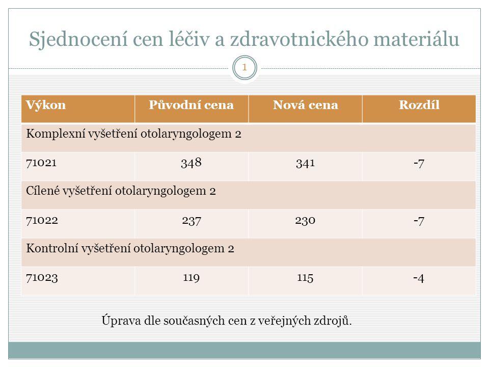 Sjednocení cen léčiv a zdravotnického materiálu VýkonPůvodní cenaNová cenaRozdíl Komplexní vyšetření otolaryngologem 2 71021348341-7 Cílené vyšetření