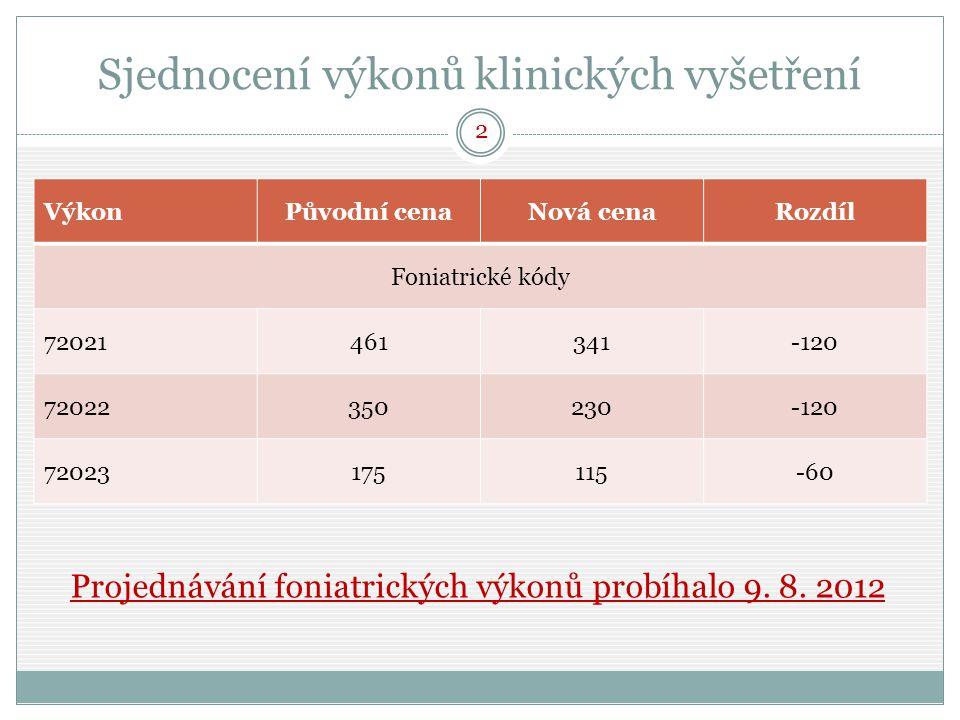 Sjednocení výkonů klinických vyšetření VýkonPůvodní cenaNová cenaRozdíl Foniatrické kódy 72021461341-120 72022350230-120 72023175115-60 Projednávání foniatrických výkonů probíhalo 9.
