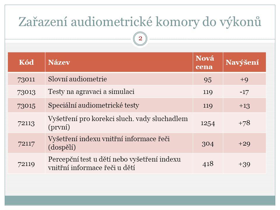 Zařazení audiometrické komory do výkonů KódNázev Nová cena Navýšení 73011Slovní audiometrie95+9 73013Testy na agravaci a simulaci119-17 73015Speciální audiometrické testy119+13 72113 Vyšetření pro korekci sluch.