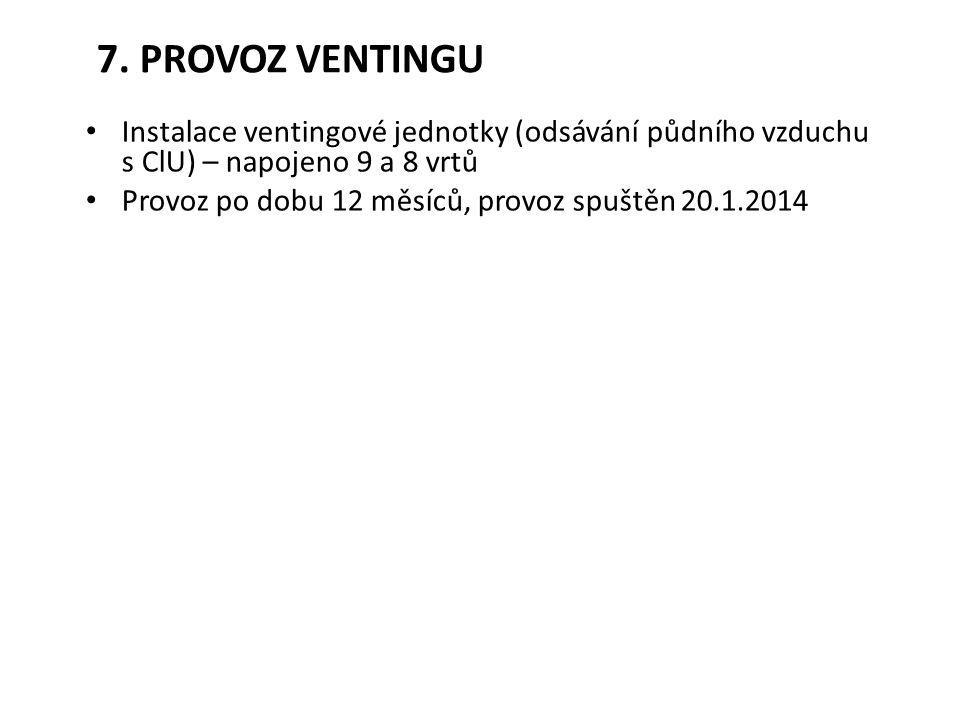 Instalace ventingové jednotky (odsávání půdního vzduchu s ClU) – napojeno 9 a 8 vrtů Provoz po dobu 12 měsíců, provoz spuštěn 20.1.2014 7. PROVOZ VENT