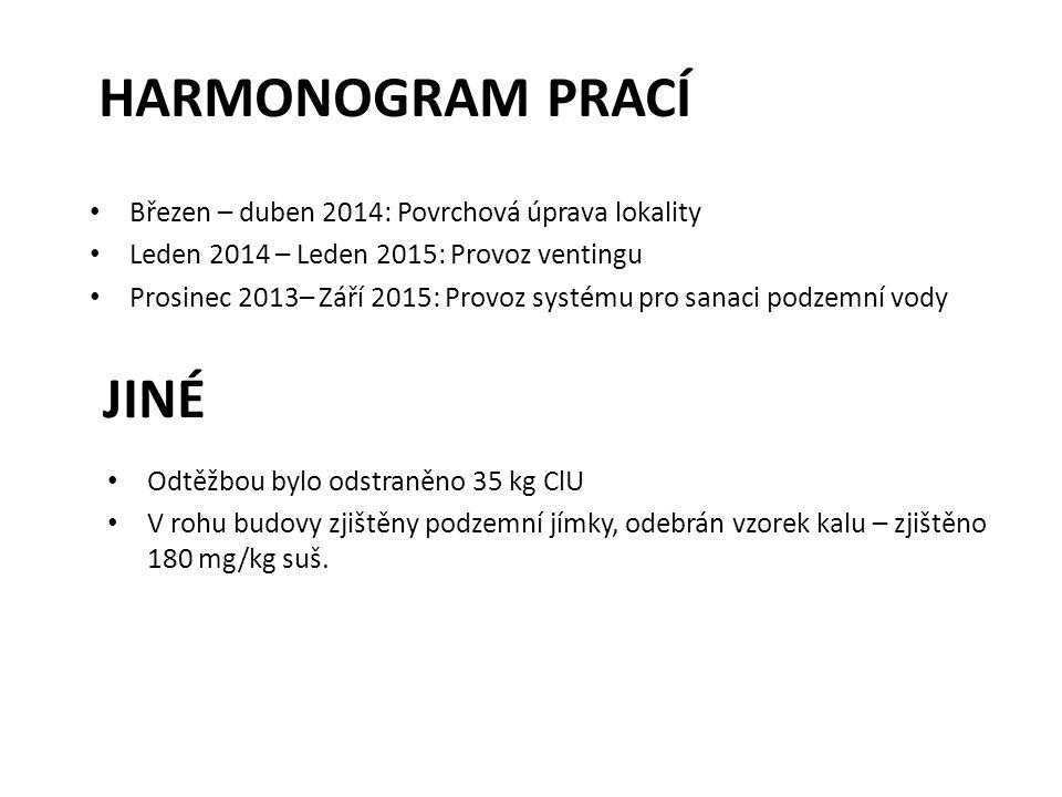HARMONOGRAM PRACÍ Březen – duben 2014: Povrchová úprava lokality Leden 2014 – Leden 2015: Provoz ventingu Prosinec 2013– Září 2015: Provoz systému pro
