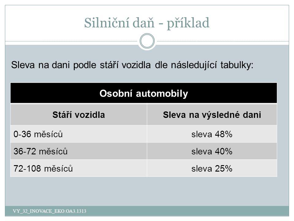 Silniční daň - příklad Osobní automobily Stáří vozidlaSleva na výsledné dani 0-36 měsícůsleva 48% 36-72 měsícůsleva 40% 72-108 měsícůsleva 25% VY_32_INOVACE_EKO.OA3.1313 Sleva na dani podle stáří vozidla dle následující tabulky: