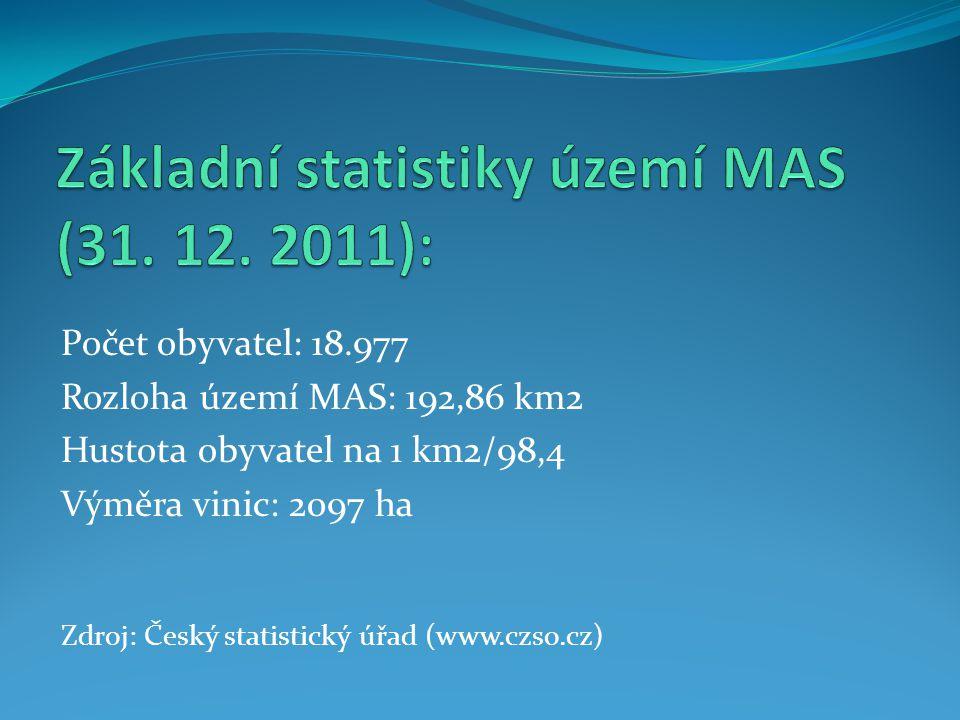 Počet obyvatel: 18.977 Rozloha území MAS: 192,86 km2 Hustota obyvatel na 1 km2/98,4 Výměra vinic: 2097 ha Zdroj: Český statistický úřad (www.czso.cz)