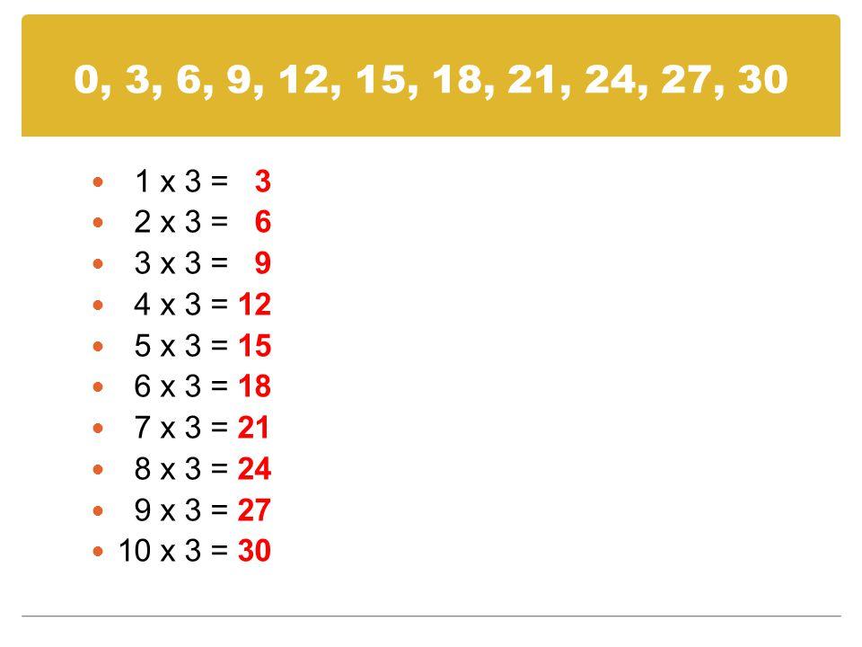0, 3, 6, 9, 12, 15, 18, 21, 24, 27, 30 1 x 3 = 3 2 x 3 = 6 3 x 3 = 9 4 x 3 = 12 5 x 3 = 15 6 x 3 = 18 7 x 3 = 21 8 x 3 = 24 9 x 3 = 27 10 x 3 = 30