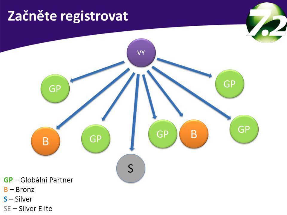 Zákazník doporučí 3 lidi Zákazník doporučí 3 lidi 3-5 schůzek denně 3-5 schůzek denně = 9-15 nových kontaktů denně!!.