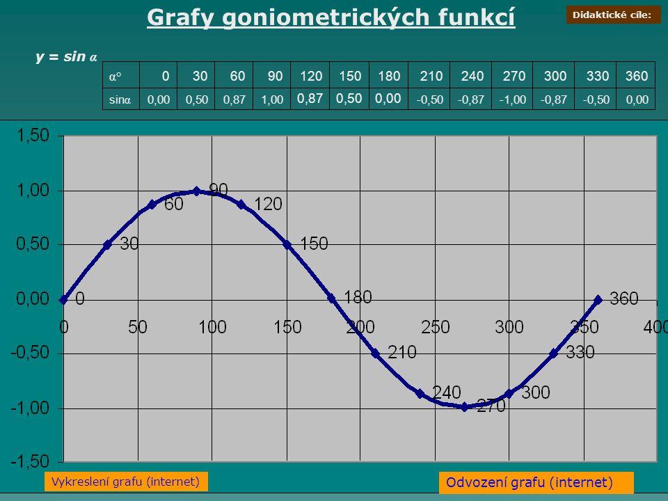 Grafy goniometrických funkcí y = sin α 0,00-0,50-0,87-1,00-0,87-0,50 0,000,500,87 1,000,870,500,00sin α 3603303002702402101801501209060300 α° Odvození