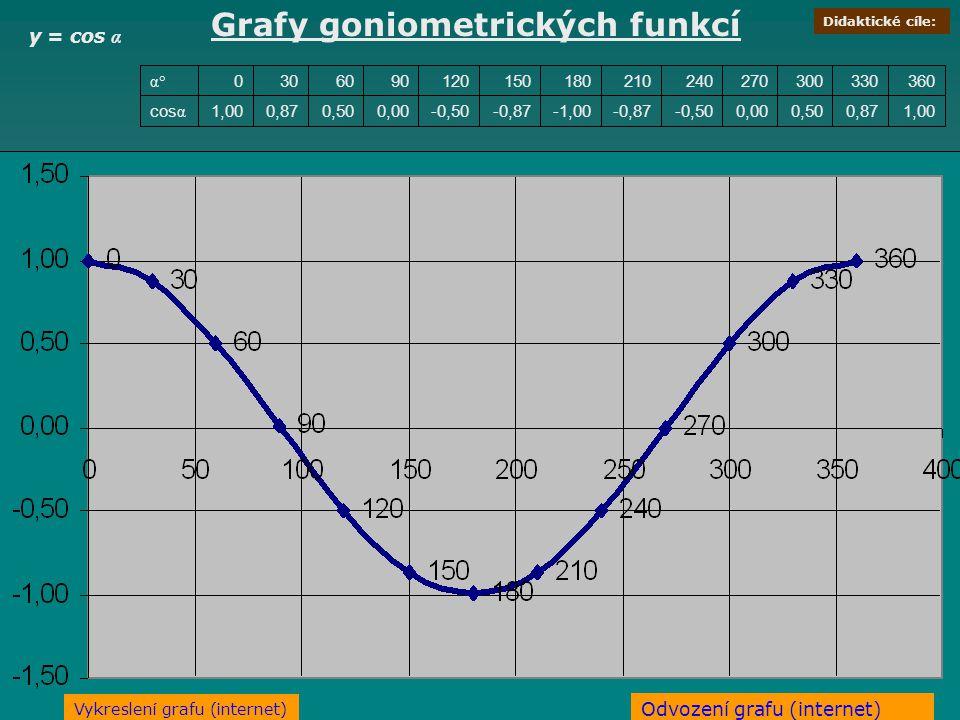 Grafy goniometrických funkcí y = cos α 1,000,870,500,00-0,50-0,87-1,00-0,87-0,500,000,500,871,00cos α 3603303002702402101801501209060300 α° Odvození g