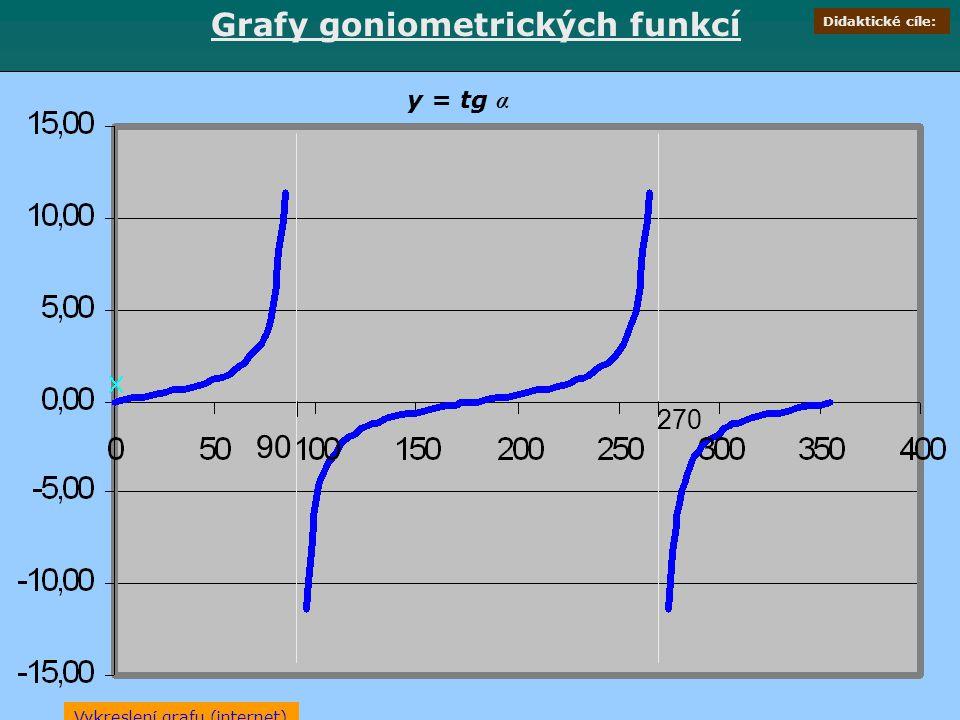 Grafy goniometrických funkcí 90 270 y = tg α Vykreslení grafu (internet) Didaktické cíle: