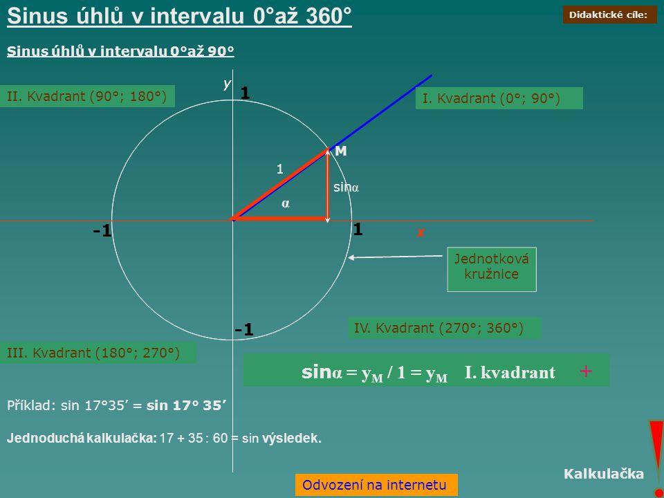Sinus úhlů v intervalu 0°až 360° x y 1 1 x y 1 1 α 1 M Jednotková kružnice II. Kvadrant (90°; 180°) III. Kvadrant (180°; 270°) IV. Kvadrant (270°; 360