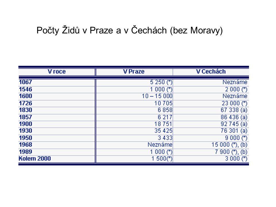 Počty Židů v Praze a v Čechách (bez Moravy)