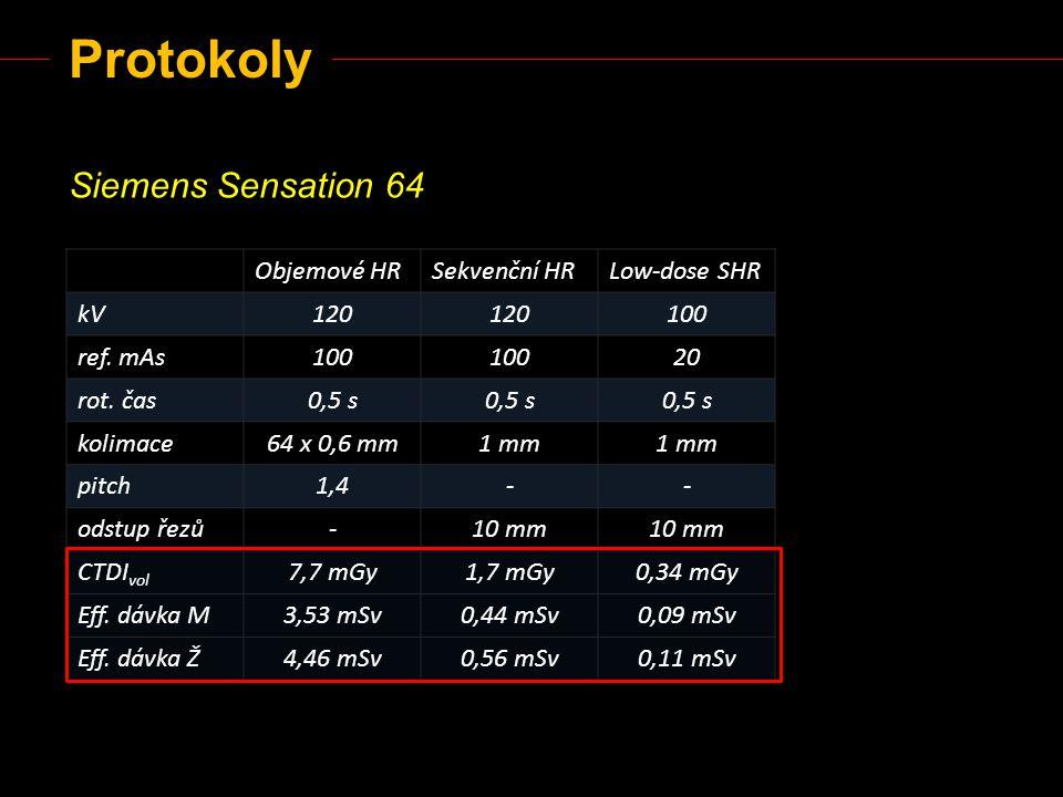 Protokoly Siemens Sensation 64 Objemové HRSekvenční HRLow-dose SHR kV120 100 ref. mAs100 20 rot. čas0,5 s kolimace64 x 0,6 mm1 mm pitch1,4-- odstup ře