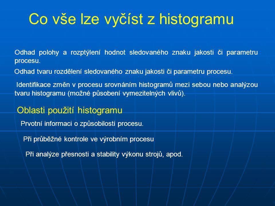Co vše lze vyčíst z histogramu Odhad polohy a rozptýlení hodnot sledovaného znaku jakosti či parametru procesu. Identifikace změn v procesu srovnáním