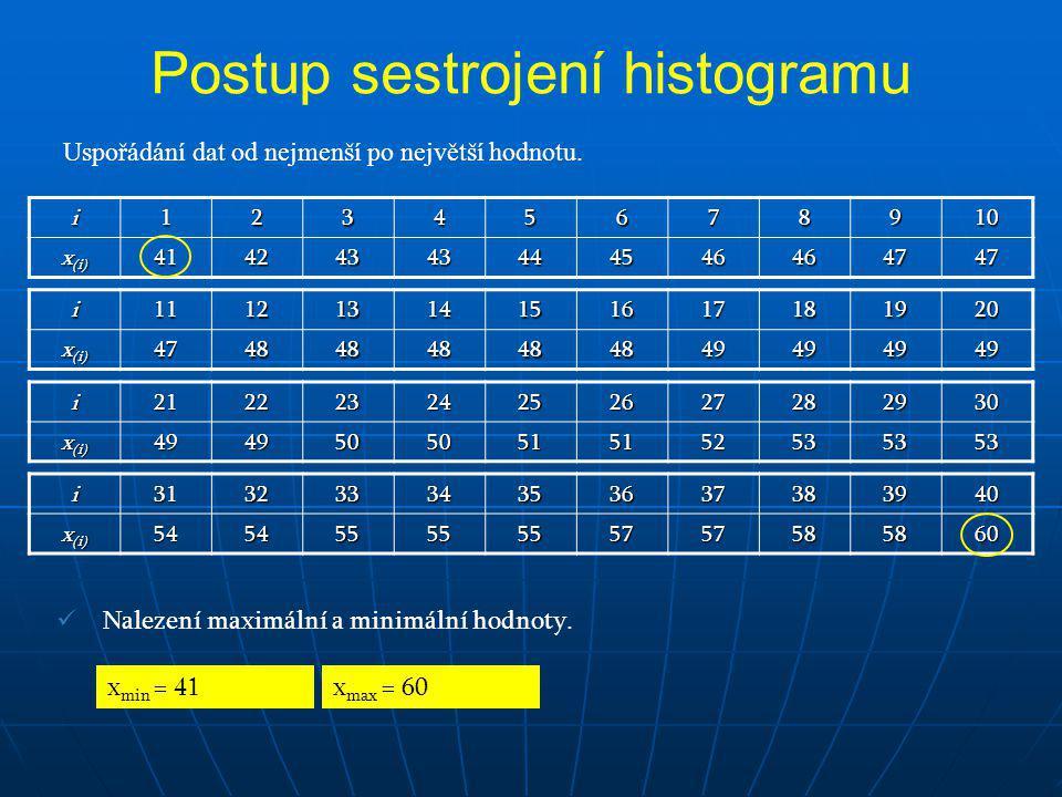 Postup sestrojení histogramu Uspořádání dat od nejmenší po největší hodnotu. i12345678910 x (i) 41424343444546464747 i11121314151617181920 47484848484