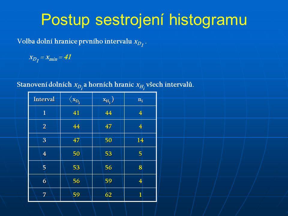 Volba dolní hranice prvního intervalu x D 1. x D 1 = x min = 41 Stanovení dolních x D i a horních hranic x H i všech intervalů. Interval xDixDixDixDi