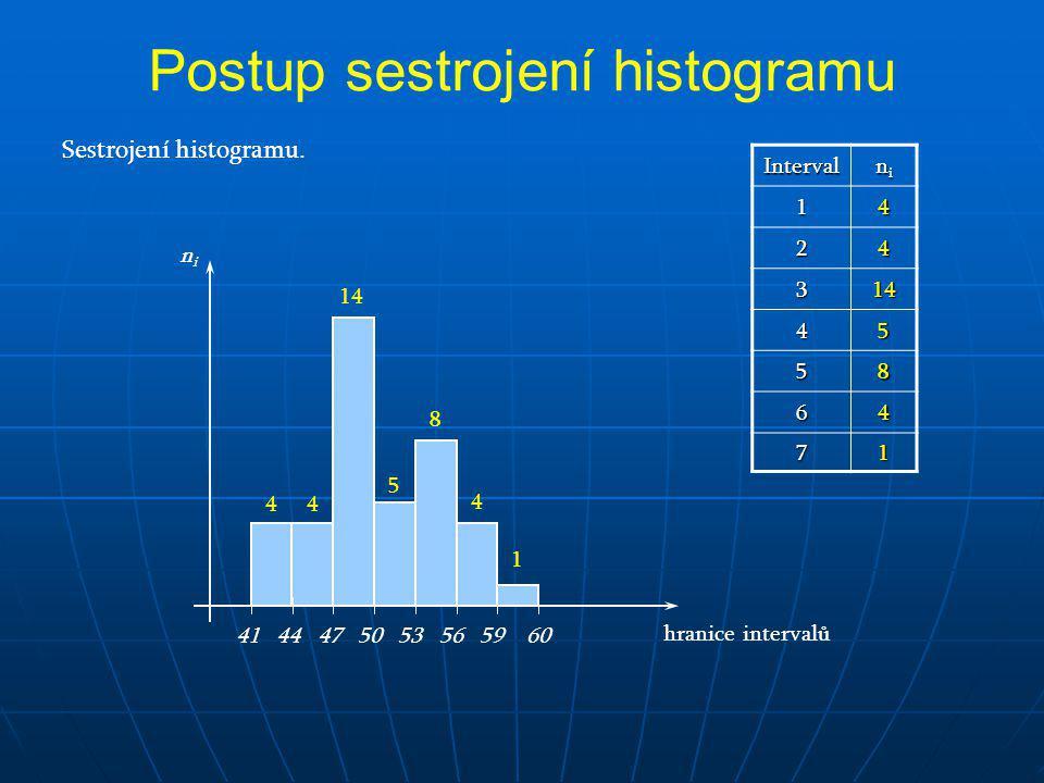 Sestrojení histogramu. hranice intervalů nini 41 44 47 50 53 56 59 60 Interval nininini 14 24 314 45 58 64 71 44 14 5 8 4 1 Postup sestrojení histogra