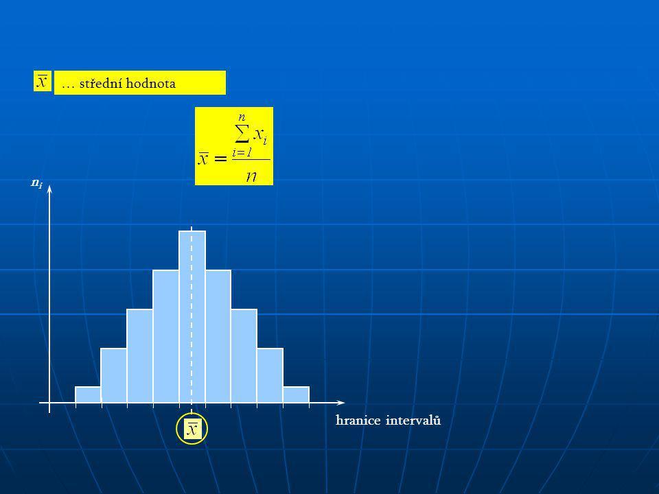 hranice intervalů nini … střední hodnota