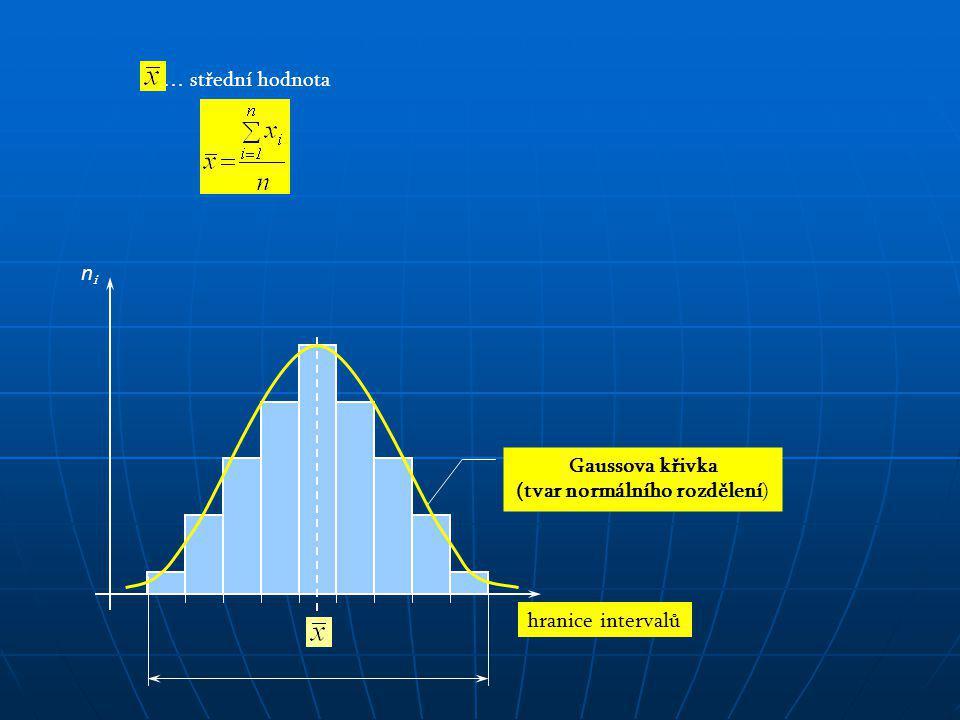 Gaussova křivka (tvar normálního rozdělení) … střední hodnota hranice intervalů nini