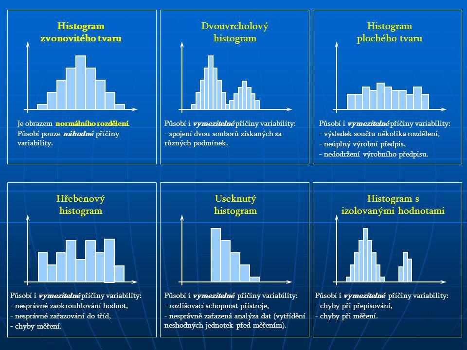 Histogram zvonovitého tvaru Je obrazem normálního rozdělení. Působí pouze náhodné příčiny variability. Useknutý histogram Působí i vymezitelné příčiny