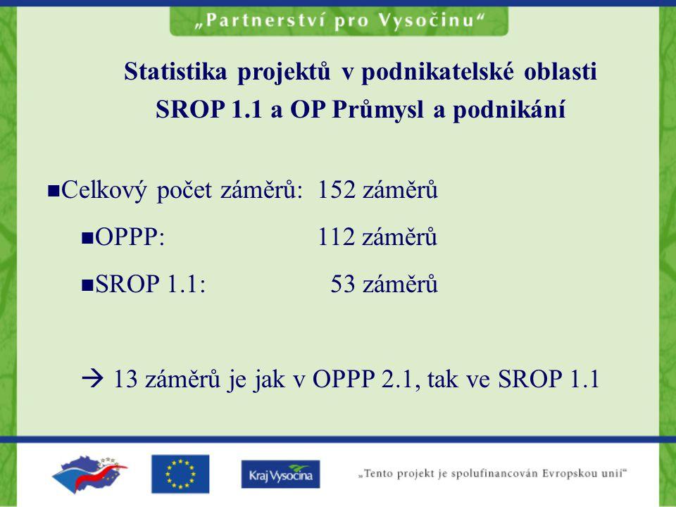 Statistika projektů v podnikatelské oblasti SROP 1.1 a OP Průmysl a podnikání Celkový počet záměrů: 152 záměrů OPPP: 112 záměrů SROP 1.1: 53 záměrů  13 záměrů je jak v OPPP 2.1, tak ve SROP 1.1