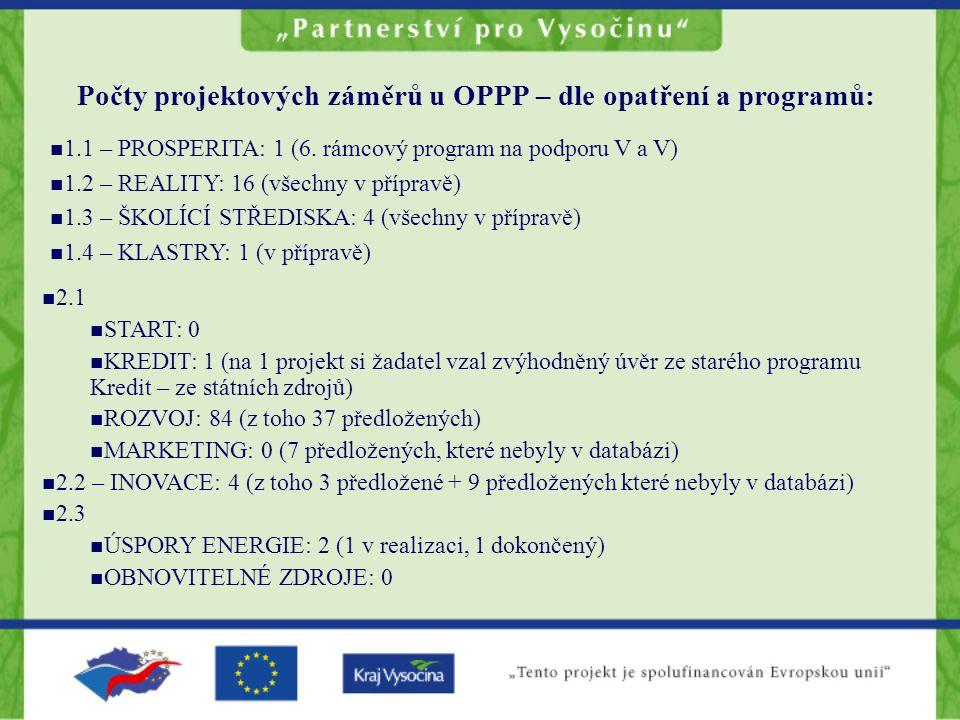 Počty projektových záměrů u OPPP – dle opatření a programů: 1.1 – PROSPERITA: 1 (6.