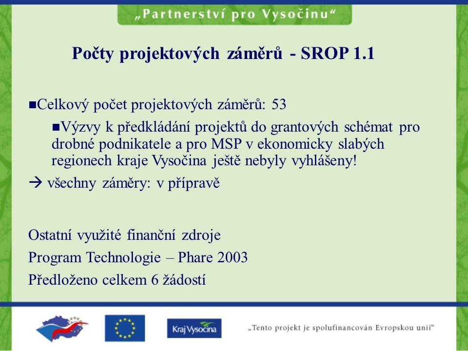 Počty projektových záměrů - SROP 1.1 Celkový počet projektových záměrů: 53 Výzvy k předkládání projektů do grantových schémat pro drobné podnikatele a pro MSP v ekonomicky slabých regionech kraje Vysočina ještě nebyly vyhlášeny.