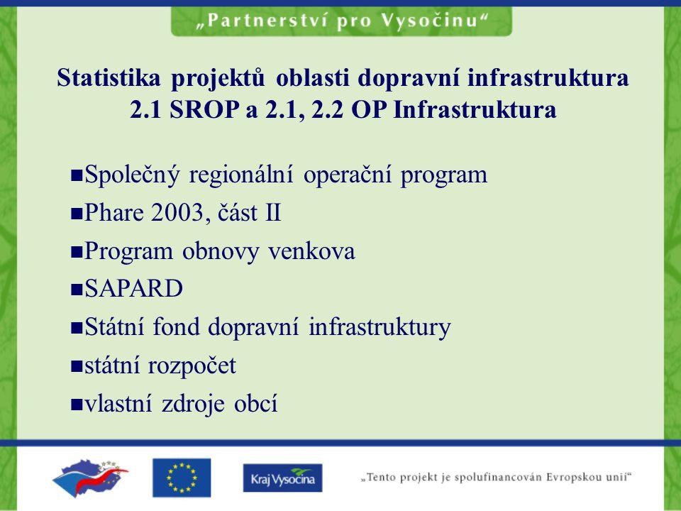 Statistika projektů oblasti dopravní infrastruktura 2.1 SROP a 2.1, 2.2 OP Infrastruktura Společný regionální operační program Phare 2003, část II Program obnovy venkova SAPARD Státní fond dopravní infrastruktury státní rozpočet vlastní zdroje obcí