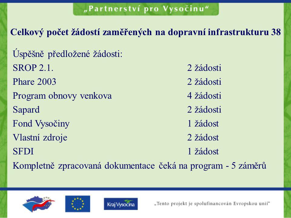 Celkový počet žádostí zaměřených na dopravní infrastrukturu 38 Úspěšně předložené žádosti: SROP 2.1.2 žádosti Phare 20032 žádosti Program obnovy venkova4 žádosti Sapard2 žádosti Fond Vysočiny1 žádost Vlastní zdroje2 žádost SFDI1 žádost Kompletně zpracovaná dokumentace čeká na program - 5 záměrů