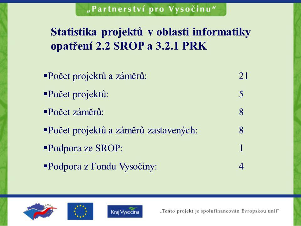 Statistika projektů v oblasti informatiky opatření 2.2 SROP a 3.2.1 PRK  Počet projektů a záměrů:21  Počet projektů:5  Počet záměrů:8  Počet projektů a záměrů zastavených:8  Podpora ze SROP:1  Podpora z Fondu Vysočiny:4