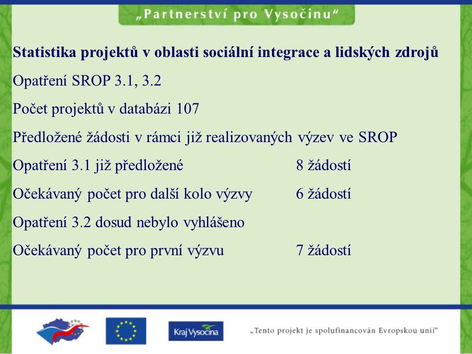 Statistika projektů v oblasti sociální integrace a lidských zdrojů Opatření SROP 3.1, 3.2 Počet projektů v databázi 107 Předložené žádosti v rámci již realizovaných výzev ve SROP Opatření 3.1 již předložené8 žádostí Očekávaný počet pro další kolo výzvy6 žádostí Opatření 3.2 dosud nebylo vyhlášeno Očekávaný počet pro první výzvu7 žádostí