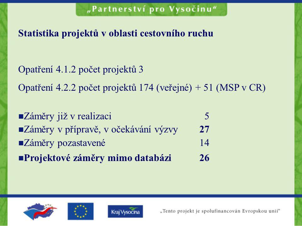 Statistika projektů v oblasti cestovního ruchu Opatření 4.1.2 počet projektů 3 Opatření 4.2.2 počet projektů 174 (veřejné) + 51 (MSP v CR) Záměry již v realizaci 5 Záměry v přípravě, v očekávání výzvy27 Záměry pozastavené14 Projektové záměry mimo databázi 26