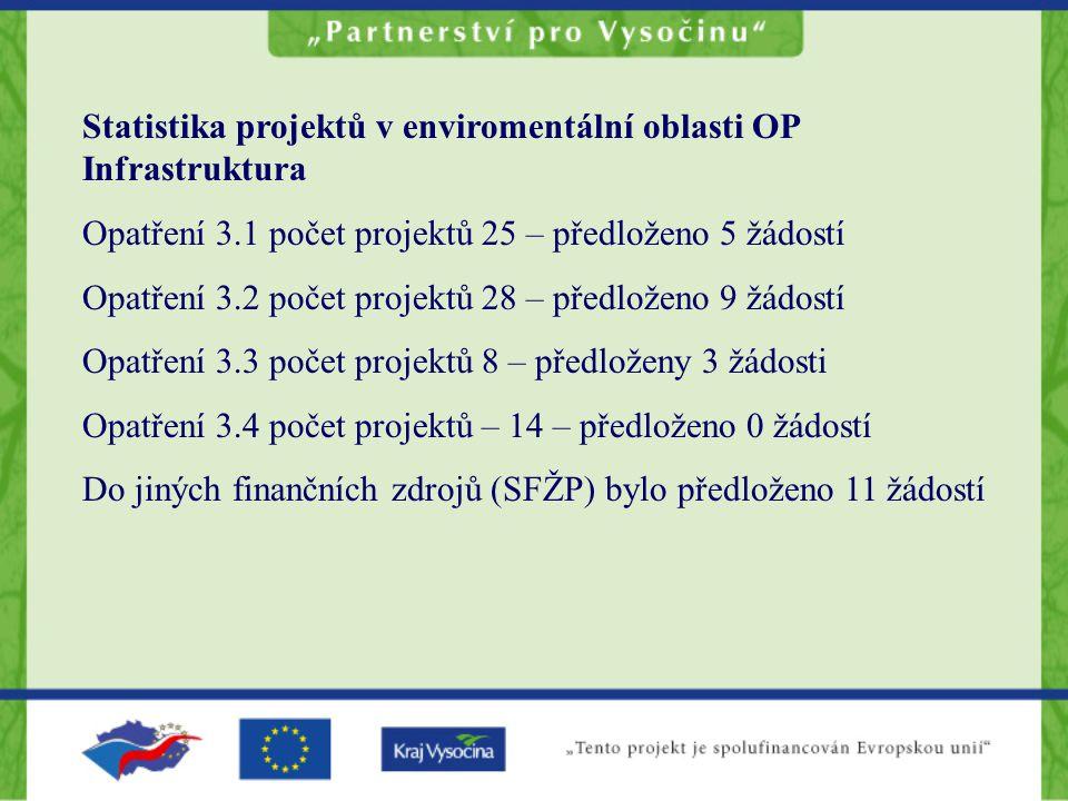 Statistika projektů v enviromentální oblasti OP Infrastruktura Opatření 3.1 počet projektů 25 – předloženo 5 žádostí Opatření 3.2 počet projektů 28 – předloženo 9 žádostí Opatření 3.3 počet projektů 8 – předloženy 3 žádosti Opatření 3.4 počet projektů – 14 – předloženo 0 žádostí Do jiných finančních zdrojů (SFŽP) bylo předloženo 11 žádostí