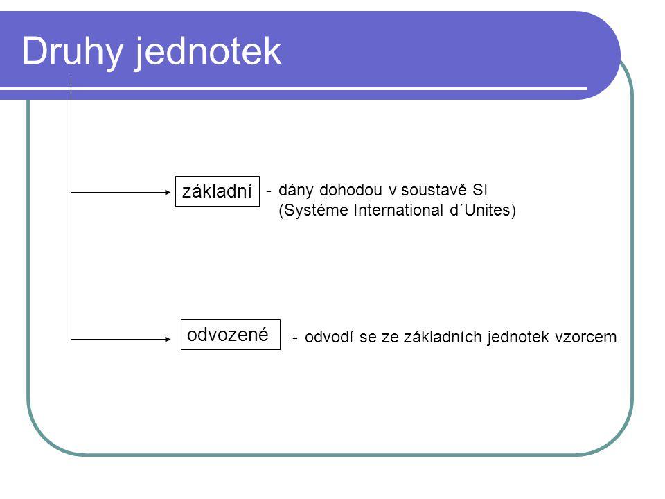 Soustava SI veličina délkahmotnostčasproudteplota látkové množství svítivost značka lmtITnI jednotka metrkilogramsekundaampérkelvinmolkandela značka mkgsAKmolcd