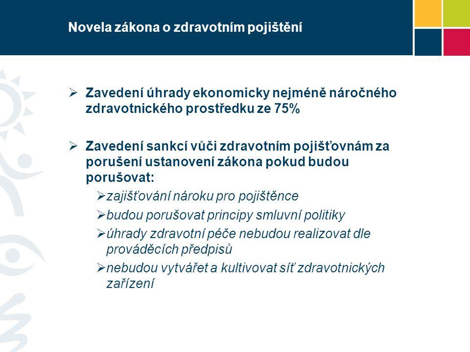 Novela zákona o zdravotním pojištění  Zavedení úhrady ekonomicky nejméně náročného zdravotnického prostředku ze 75%  Zavedení sankcí vůči zdravotním pojišťovnám za porušení ustanovení zákona pokud budou porušovat:  zajišťování nároku pro pojištěnce  budou porušovat principy smluvní politiky  úhrady zdravotní péče nebudou realizovat dle prováděcích předpisů  nebudou vytvářet a kultivovat síť zdravotnických zařízení