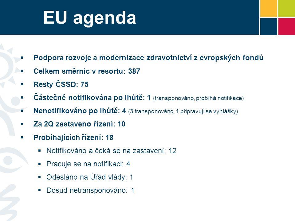 EU agenda  Podpora rozvoje a modernizace zdravotnictví z evropských fondů  Celkem směrnic v resortu: 387  Resty ČSSD: 75  Částečně notifikována po