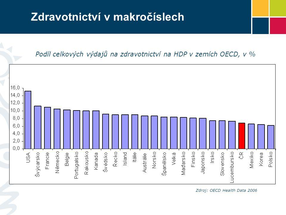 Zdravotnictví v makročíslech Podíl celkových výdajů na zdravotnictví na HDP v zemích OECD, v % Zdroj: OECD Health Data 2006